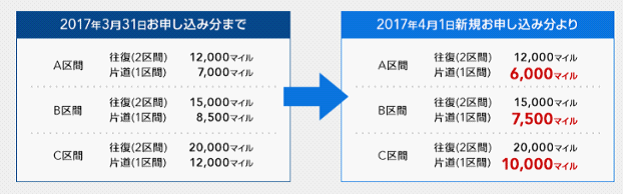 JAL(日本航空) 国内線、国際線の特典航空券のルール変更