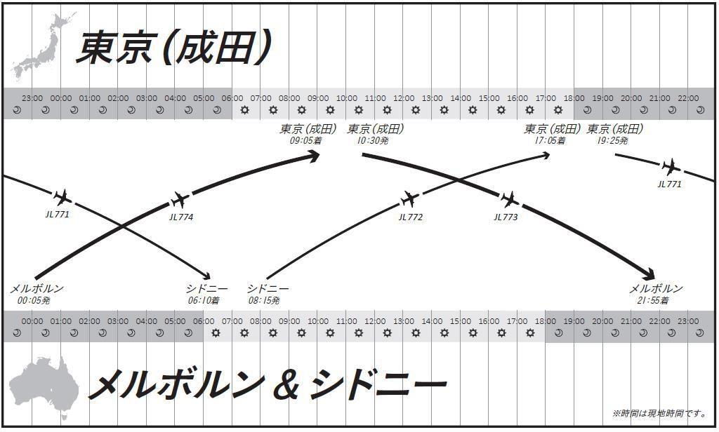JAL(日本航空) 国際線の一部の運休、また新規就航を発表