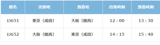 春秋航空 国内線、国際線で子供料金30%オフクーポン配布中!!